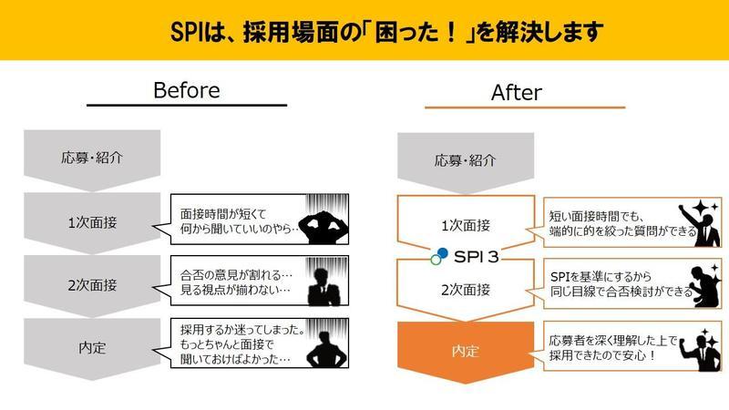 SPI導入で、採用フローはそのま...