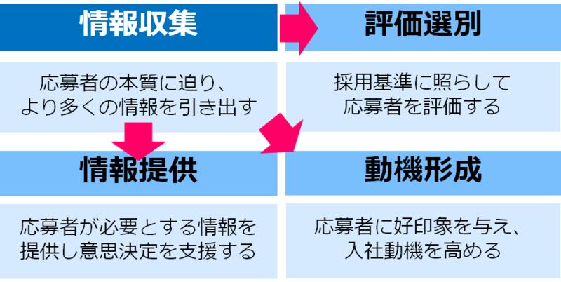 画像2_面接の4つの役割.png
