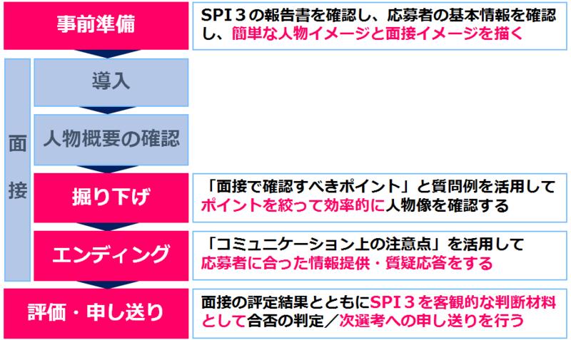 画像4_面接でSPIを利用するメリット.png