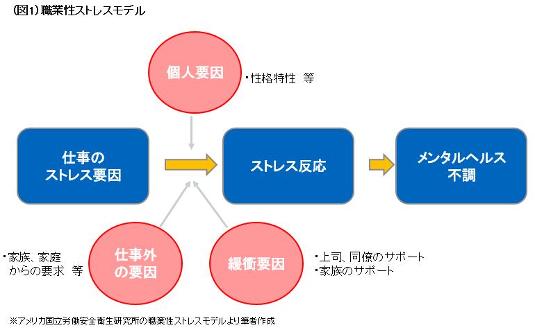 ストレス記事の図.PNG